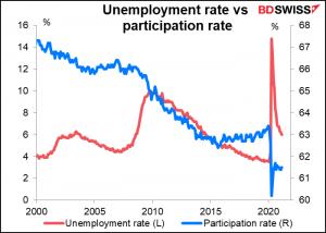 Unemployment rate vs participion rate
