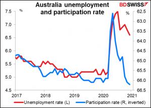 Australia unemployment and participation rate