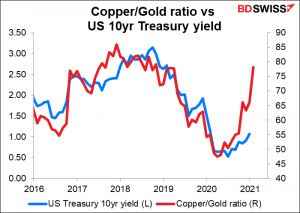 Copper/Gold ratio vs US 10yr Treasury yield