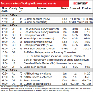 Today's market-affecting and events