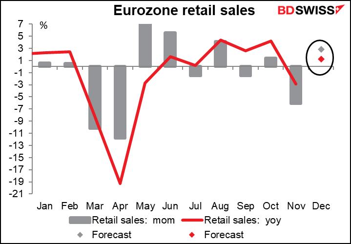 EU retail sales