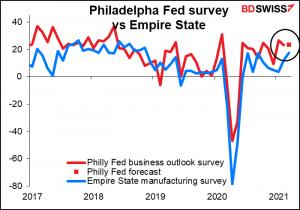 Philadelpha Fed survey vs Empire State