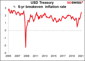 USD  Treasury 5-yr breakeven inflation rate