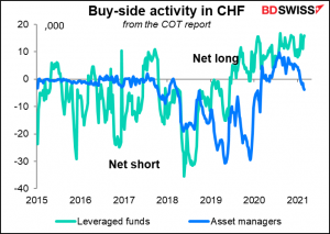 Buy-side activity in CHF