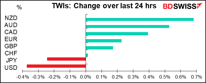 EWIs: Change over last 24 hrs