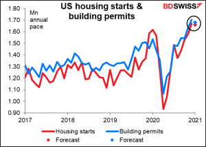 US housing starts and building permits