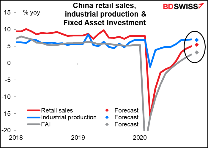 China retail sales, industrial production & Fixed Asset Investment