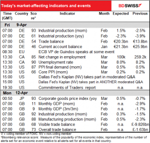 Today's market-affecting indicators