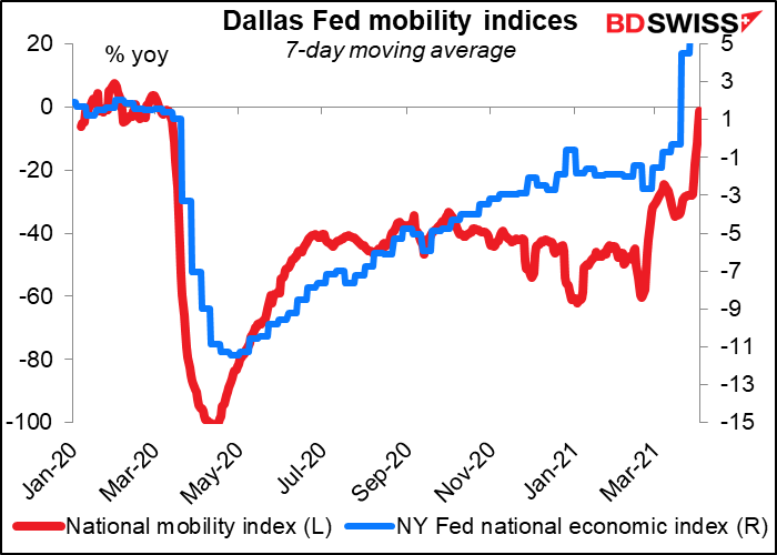 Dollar Fed mobility indices