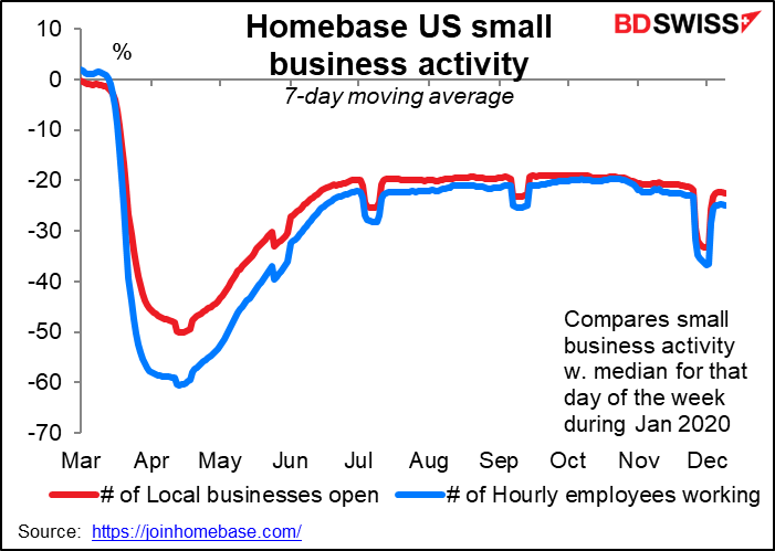 Homebase US small business activity