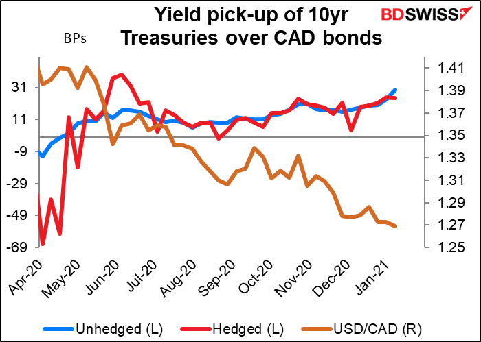 Yield pick-up of 10yr Treasuries over CAD bonds
