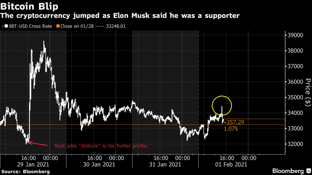 Musk Says He's a Bitcoin 'Supporter,' Buffeting Price Again