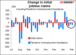 Change in Initial jobless claims