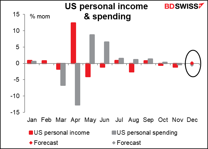 US personal income & spending