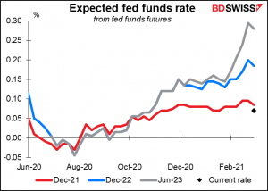 Expected fed funds rate