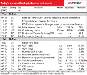 Today's market affecting indicators and events