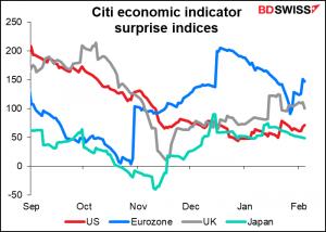 Citi economic indicator surprise indices