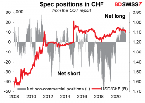 Spec positions in CHF