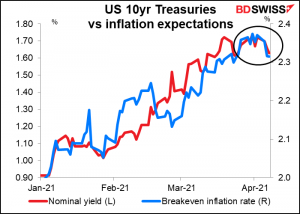 US 10yr Treasuries vs inflation expectations