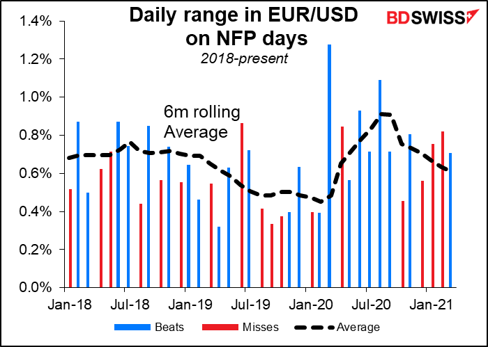 Daily range in EUR/USD on NFP days