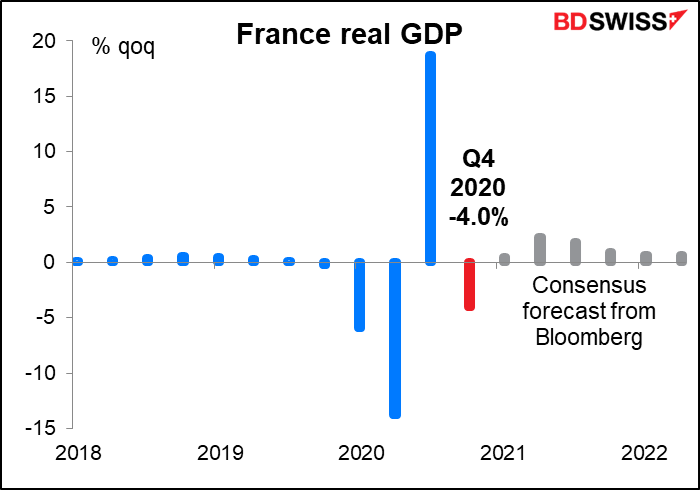 France real GDP