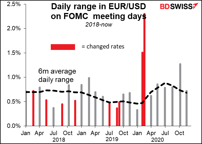 Daily range in EUR/USD on FOMC meeting dsys