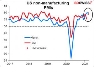 US non-manufacturing PMIs