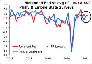 Rechmond Red vs avg of Philly & Empire State Surveys