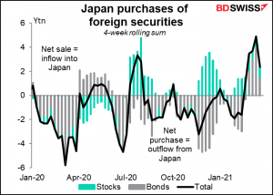 japan purchases of foreign securities