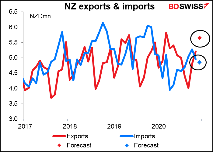 NZ exports &  imports