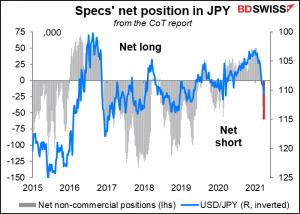 Specs' net position in JPY