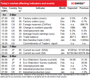 Today's market-affecting indicators and events
