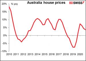 Australia house prices