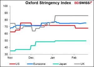 Oxford Stringency Index