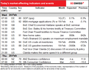 Today's market-affecting indecators and events