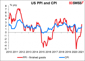 US PPI and CPI