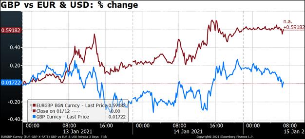 GBP vs EUR & USD: % change