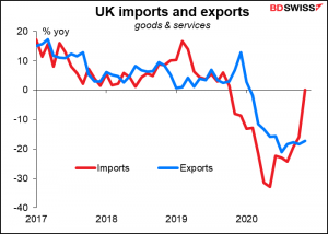UK imports and exports