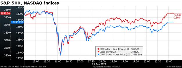 S&P 500, NASDAQ indices