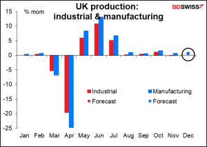 UK industrial and manufacturing production