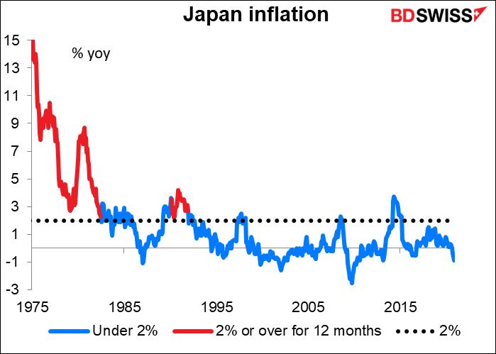 Japan infation