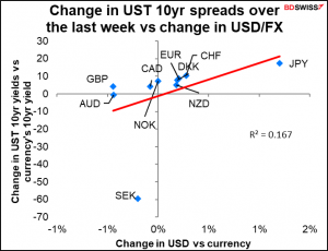 Change in UST 10yr speads over the last week vs change in USD/FX