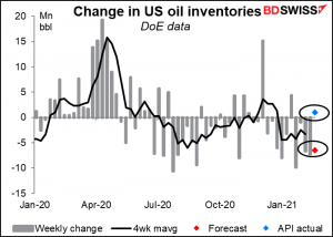 Chznge in US oil inventories