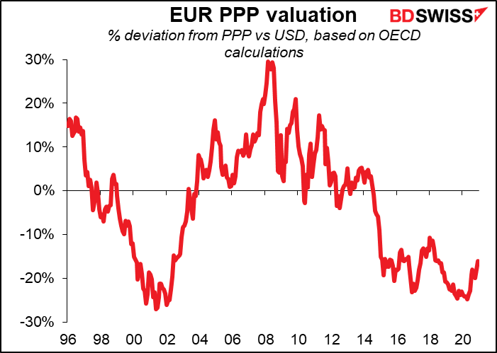 EUR PPP valution