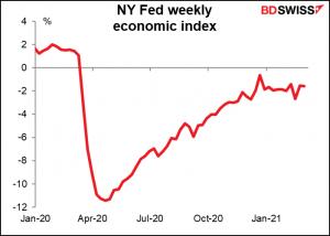 NY Fed weekly economic index