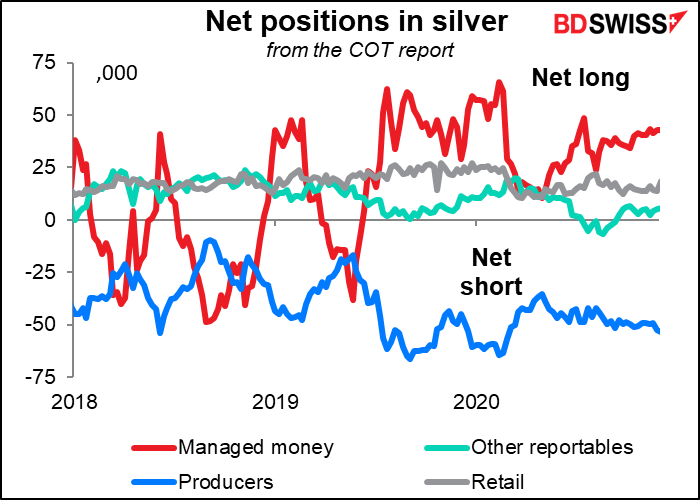Net positions in silver