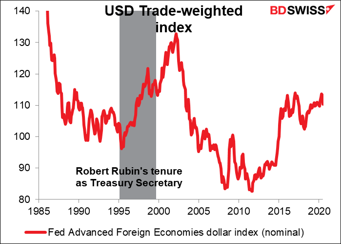 USD Trade-weighted