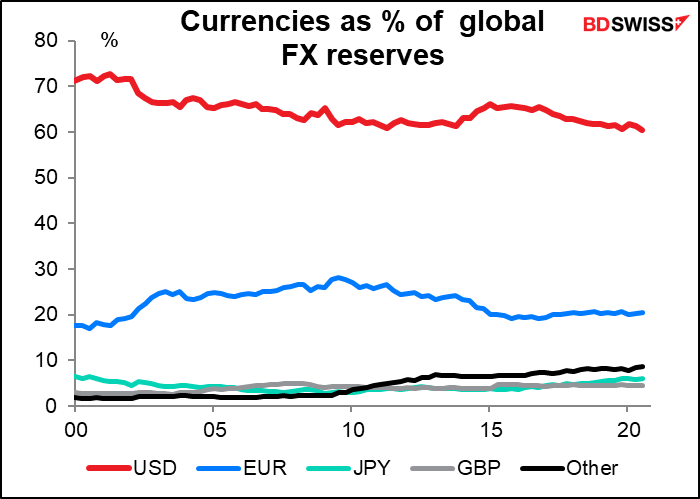 Currencies as % of global FX reserves