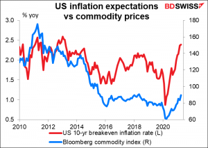US inflation expectations vs commodity prices