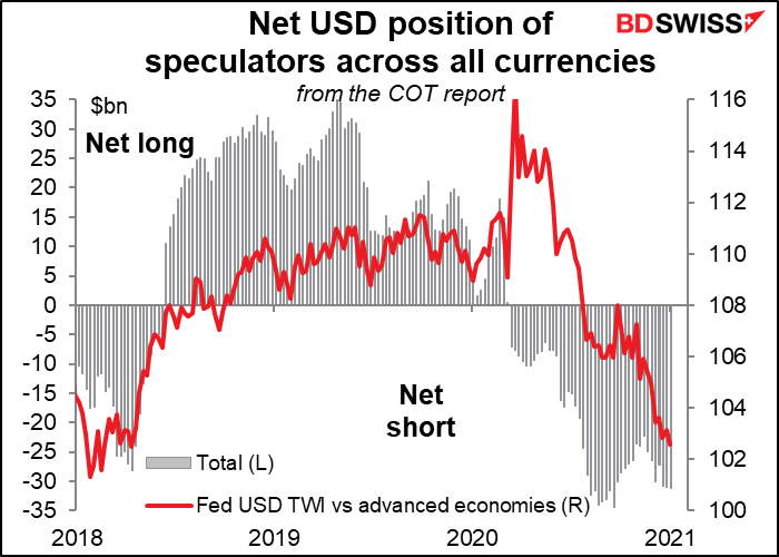 Net USD position of speculators across all currencies